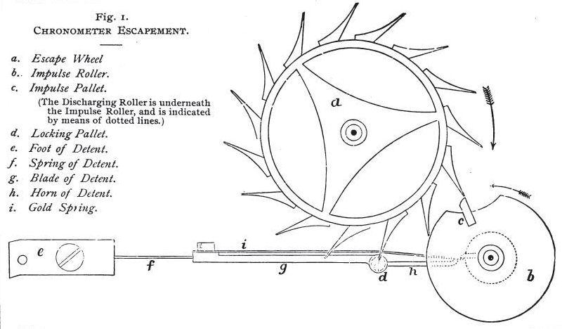 Uhren Köck Technik-ABC Bild Chronometer-Hemmung