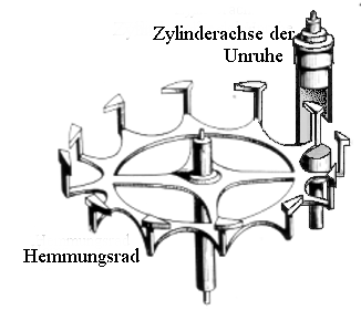 Uhren Köck Technik-ABC Bild Zylinderhemmung